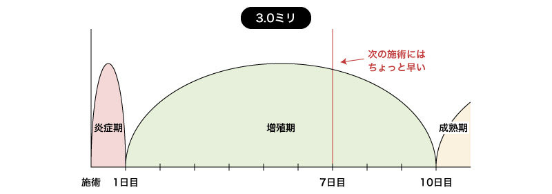 3.0ミリの増殖期